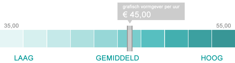 De kosten van grafisch ontwerp per uur