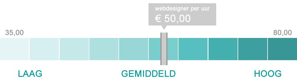 Gemiddelde prijs voor een webdesigner