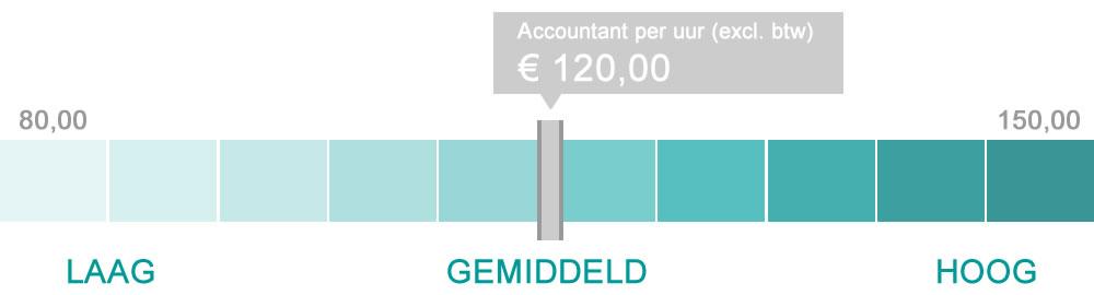 Prijs en uurtarief dat een accountant kost