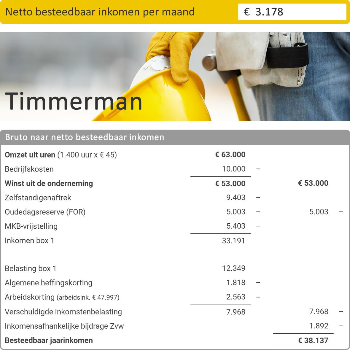 Berekening netto inkomen voor zzp timmerman in de bouw